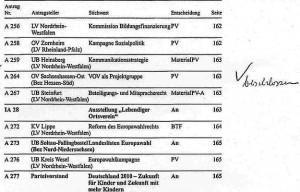 31_2003_11_17_SPD_Bundesparteitag_Beschlussbuch_Bochum_Antrag_VOV © Petra Tursky-Hartmann